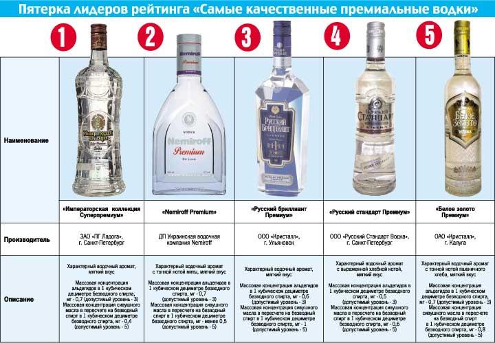 Как сделать качественной водку